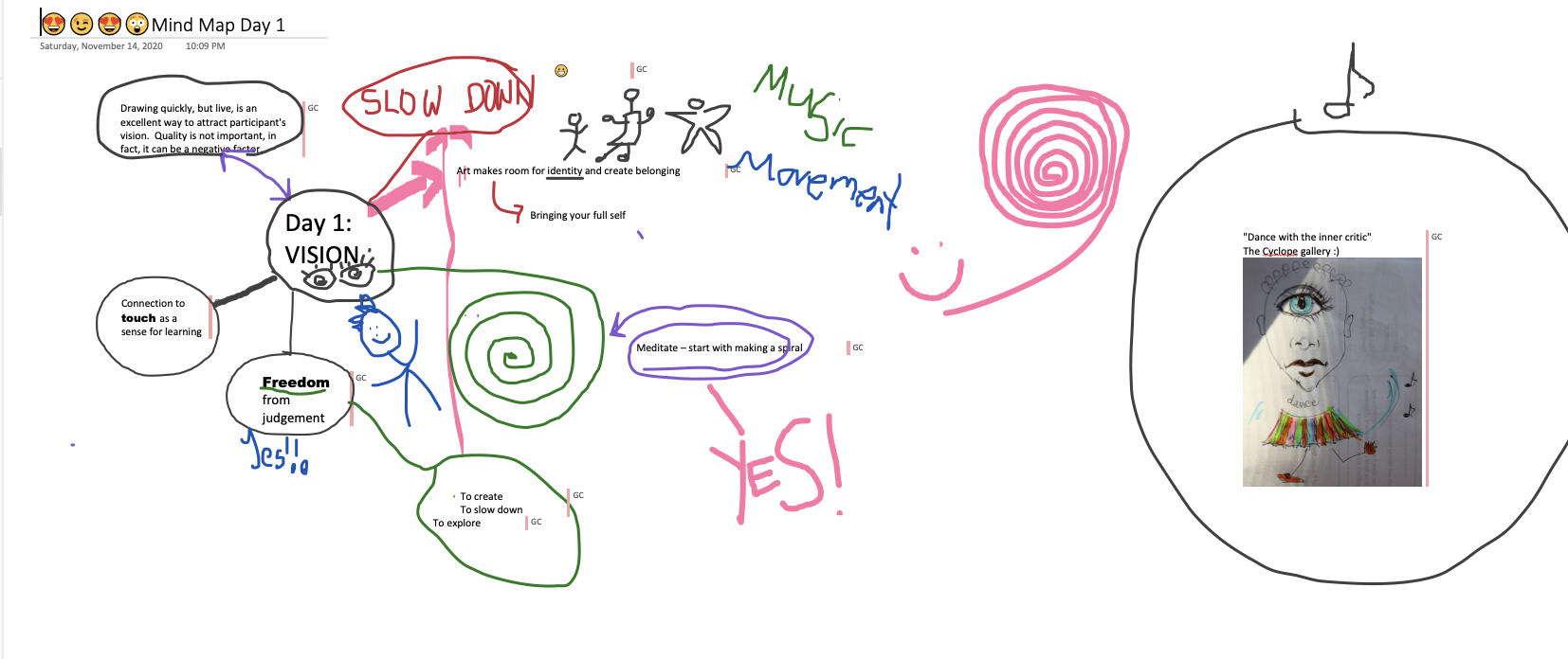 """A mind map of Day 1 where participants reflect on their learning. There are spirals, notes about choice and inclusion and several people writing 'yes!"""""""
